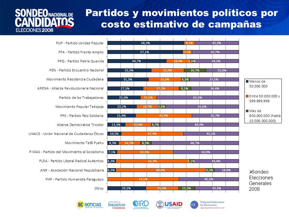 Sondeo Elecciones Generales 2008 Partidos y movimientos políticos por costo estimativo de campañas