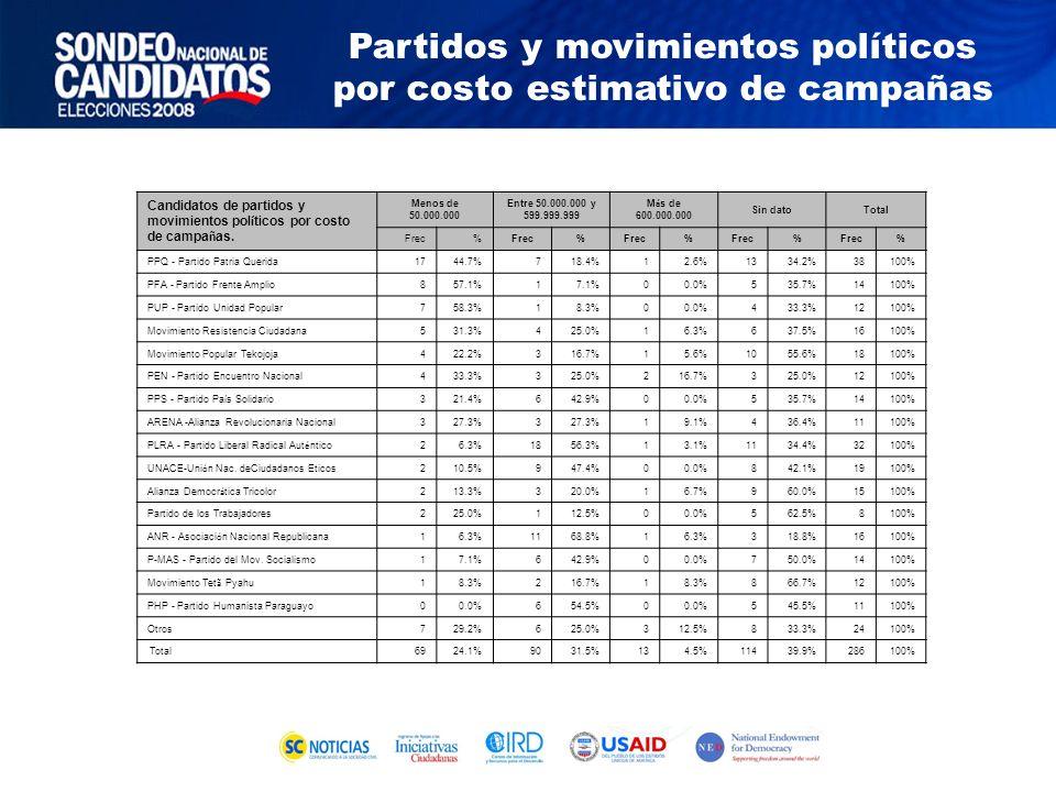 Candidatos de partidos y movimientos pol í ticos por costo de campa ñ as.