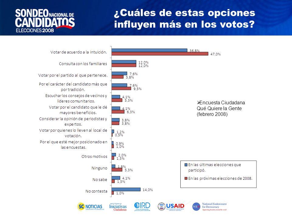 Encuesta Ciudadana Qué Quiere la Gente (febrero 2008) ¿Cuáles de estas opciones influyen más en los votos?