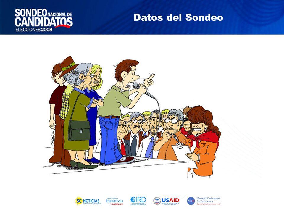 Encuesta Ciudadana Qué Quiere la Gente (febrero 2008) ¿Cuáles de estas características GENERALES fueron consideradas más importantes por usted para decidir su voto?