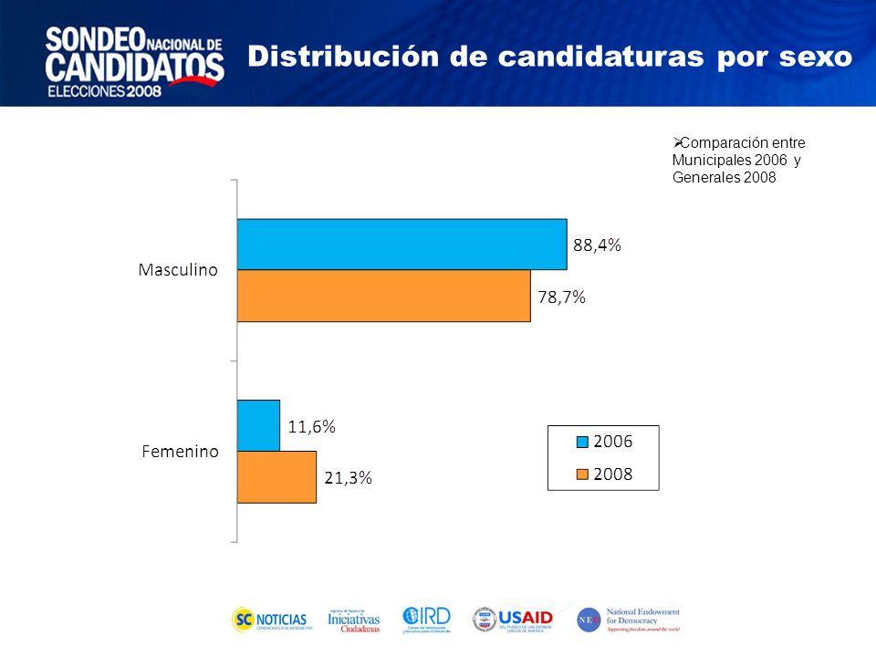 Comparación entre Municipales 2006 y Generales 2008 Distribución de candidaturas por sexo