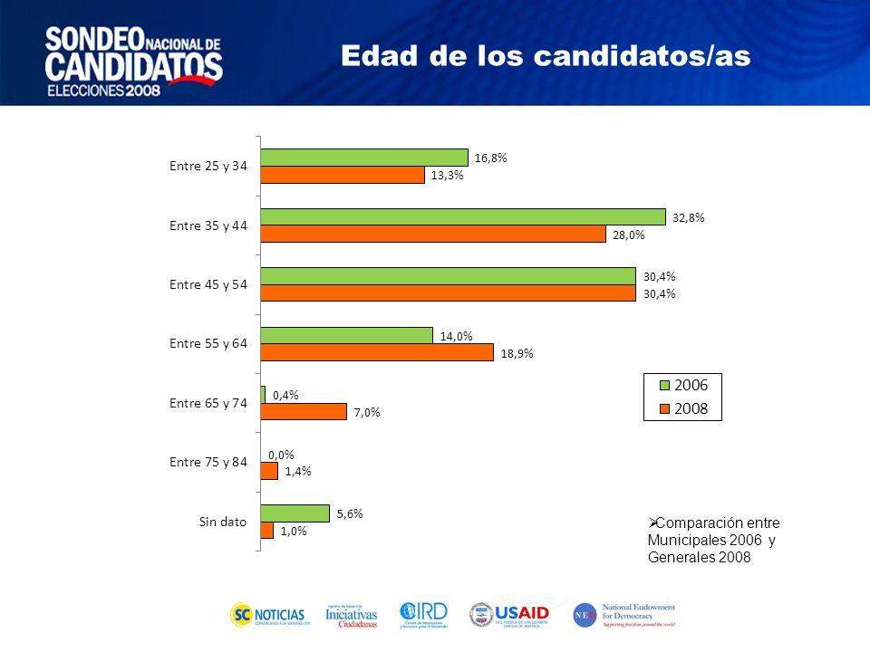 Sondeo Elecciones Generales 2008 Trayectoria política de los candidatos/as: organizaciones y asociaciones políticas donde participaron
