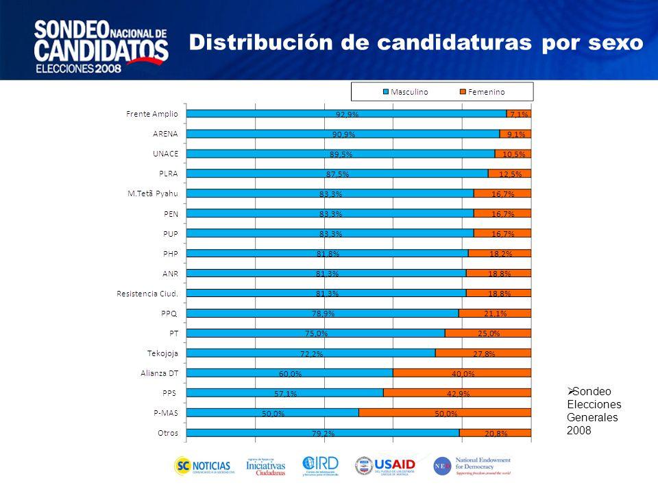 Sondeo Elecciones Generales 2008 Distribución de candidaturas por sexo