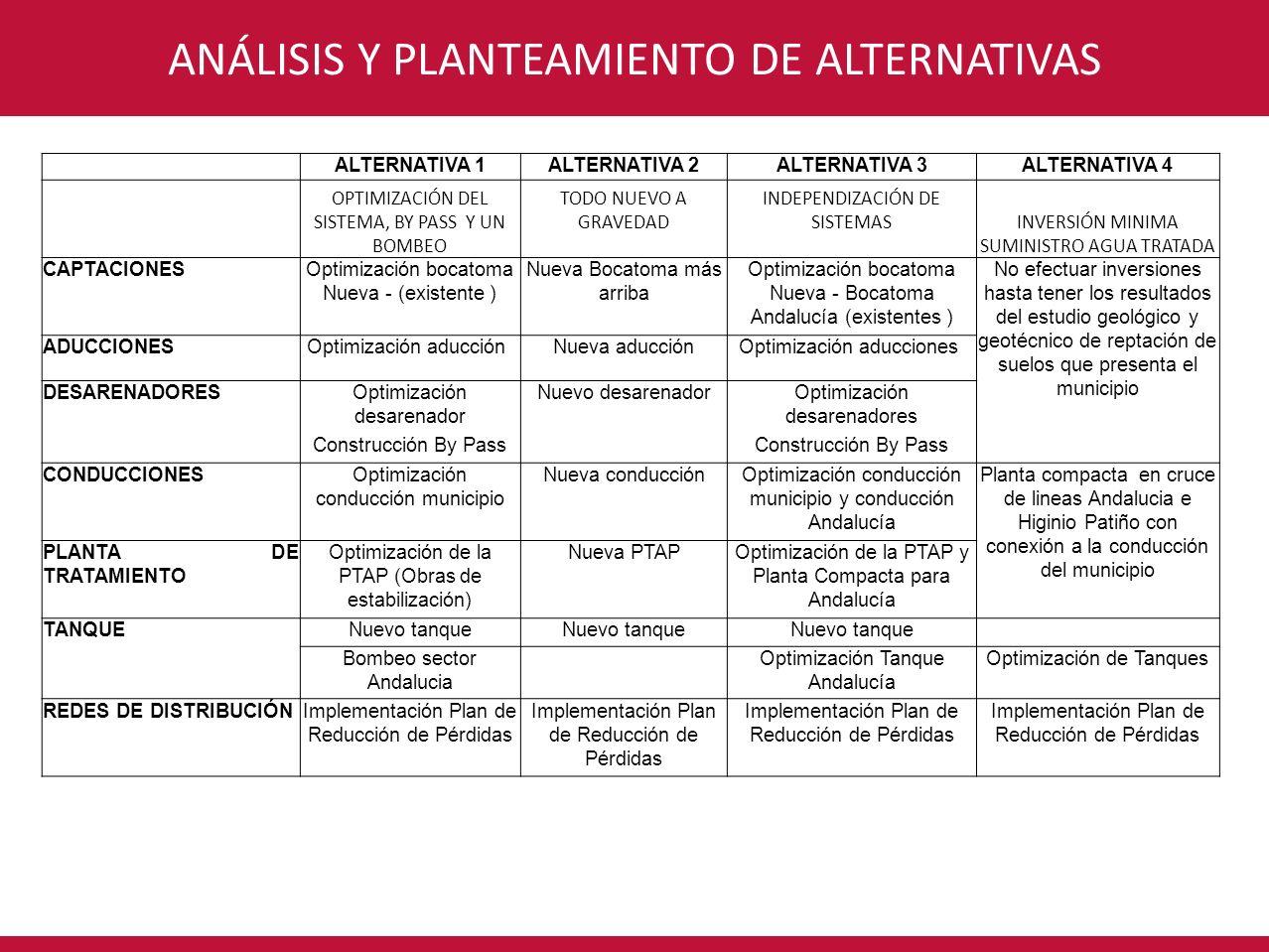 CONSORCIO INTERVENTORÍA POR UN NUEVO VALLEANÁLISIS Y PLANTEAMIENTO DE ALTERNATIVAS ALTERNATIVA 1ALTERNATIVA 2ALTERNATIVA 3ALTERNATIVA 4 OPTIMIZACIÓN D