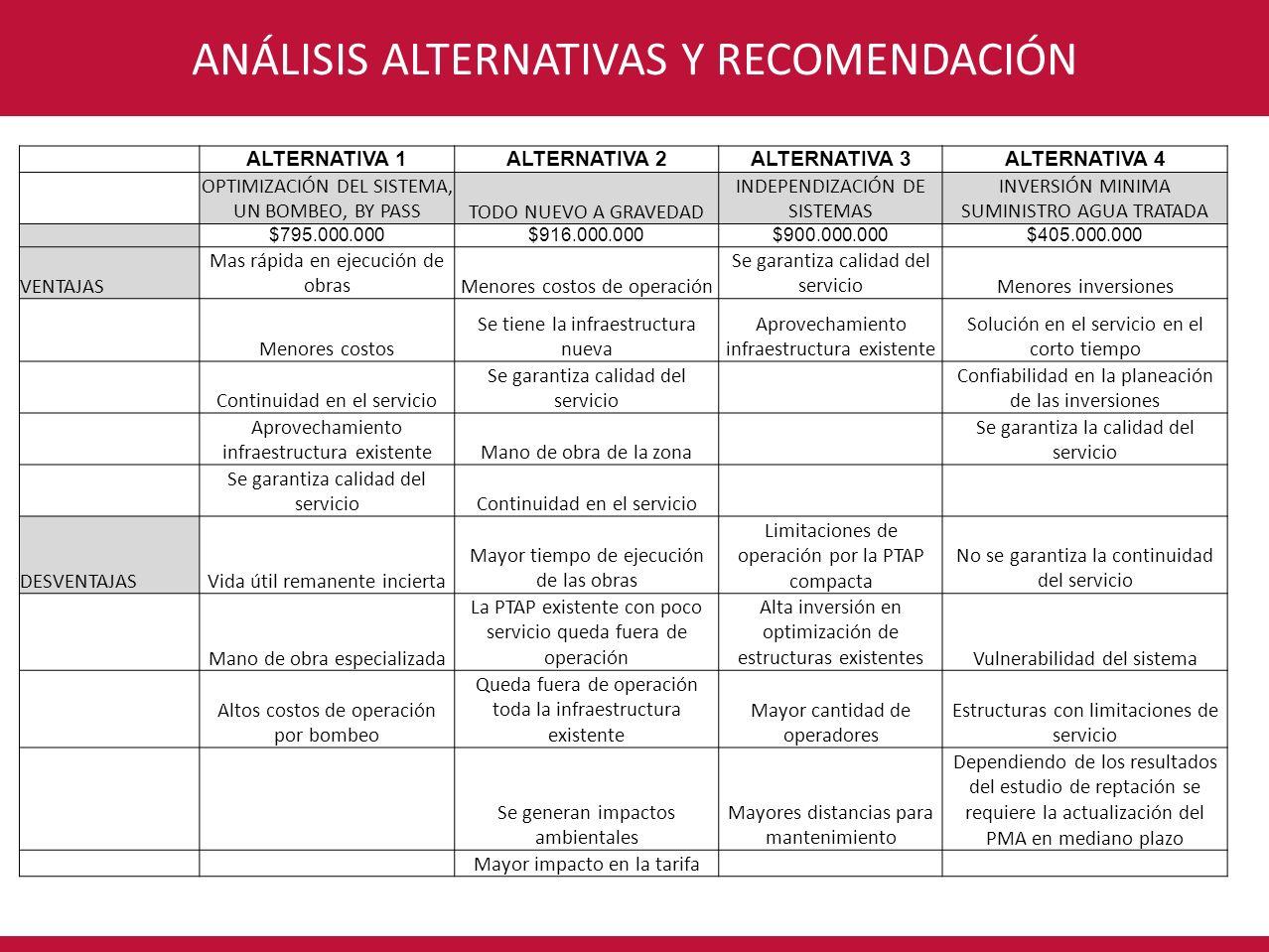 CONSORCIO INTERVENTORÍA POR UN NUEVO VALLEANÁLISIS ALTERNATIVAS Y RECOMENDACIÓN ALTERNATIVA 1ALTERNATIVA 2ALTERNATIVA 3ALTERNATIVA 4 OPTIMIZACIÓN DEL