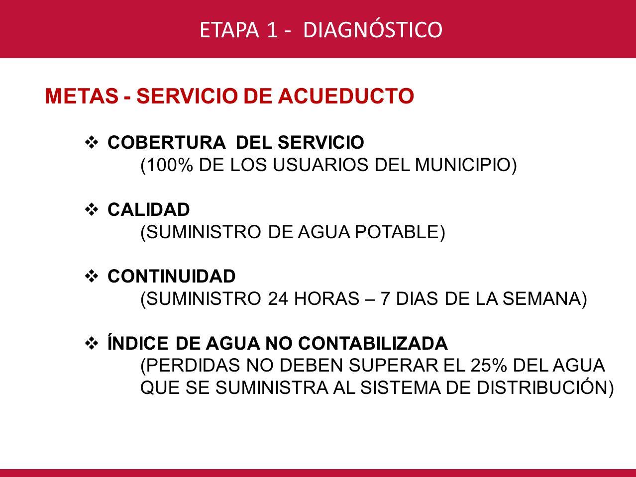 CONSORCIO INTERVENTORÍA POR UN NUEVO VALLE ETAPA 1 - DIAGNÓSTICO METAS - SERVICIO DE ACUEDUCTO COBERTURA DEL SERVICIO (100% DE LOS USUARIOS DEL MUNICI