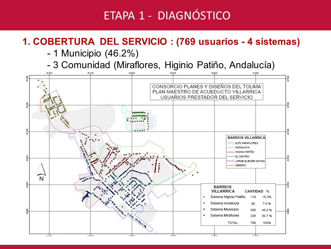 CONSORCIO INTERVENTORÍA POR UN NUEVO VALLE ETAPA 1 - DIAGNÓSTICO 1. COBERTURA DEL SERVICIO : (769 usuarios - 4 sistemas) - 1 Municipio (46.2%) - 3 Com
