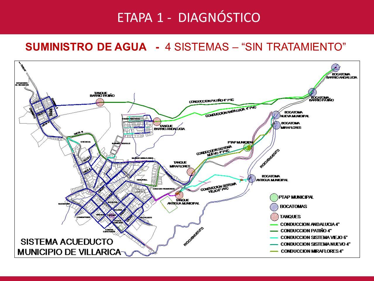 CONSORCIO INTERVENTORÍA POR UN NUEVO VALLE ETAPA 1 - DIAGNÓSTICO DISTRIBUCIÓN DE AGUA - TUBERÍA LONGITUD% Municipio430744% Miraflores317632% Andalucia8008% Higinio Patiño150815% 9791100% DIÁMETROLONGITUD% 3/4 644,27% 1 1759,3418% 1 1/2 524,985% 2 1653,9917% 3 4191,0243% 4 745,468% 6 271,983% TOTAL9790,97100% MATERIAL - PVC DIÁMETRO 30% Tubería < 2 RAS REGLAMENTO DE AGUA Y SANEAMIENTO