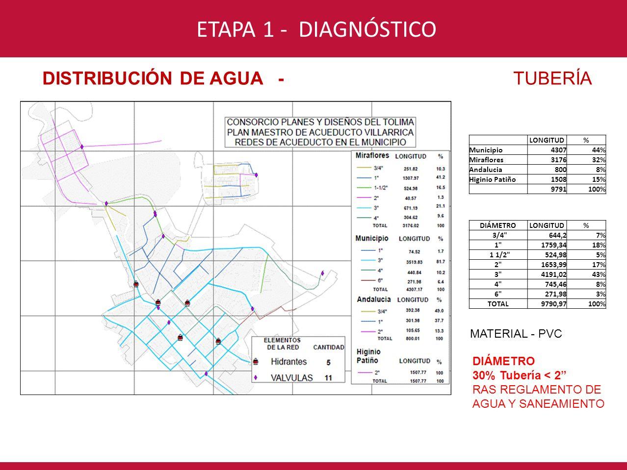 CONSORCIO INTERVENTORÍA POR UN NUEVO VALLE ETAPA 1 - DIAGNÓSTICO DISTRIBUCIÓN DE AGUA - TUBERÍA LONGITUD% Municipio430744% Miraflores317632% Andalucia