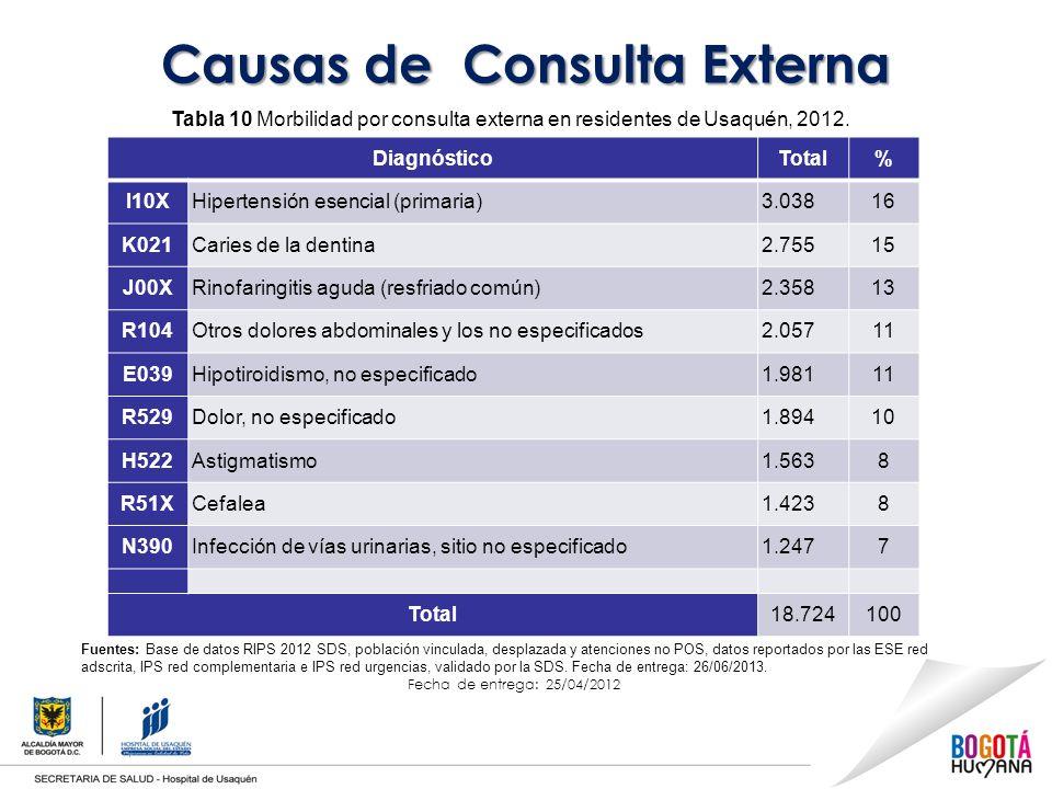 Causas de Consulta Externa Tabla 10 Morbilidad por consulta externa en residentes de Usaquén, 2012.