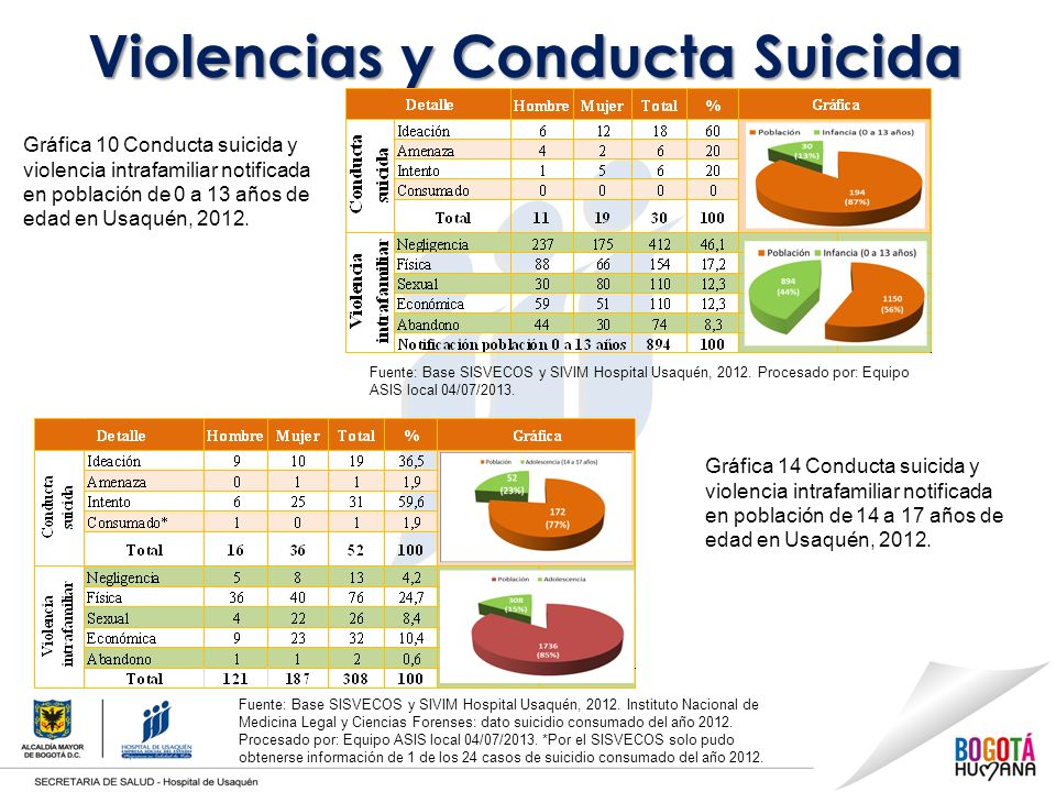 Violencias y Conducta Suicida Gráfica 10 Conducta suicida y violencia intrafamiliar notificada en población de 0 a 13 años de edad en Usaquén, 2012.