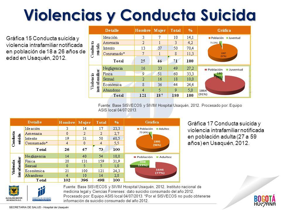 Violencias y Conducta Suicida Gráfica 15 Conducta suicida y violencia intrafamiliar notificada en población de 18 a 26 años de edad en Usaquén, 2012.