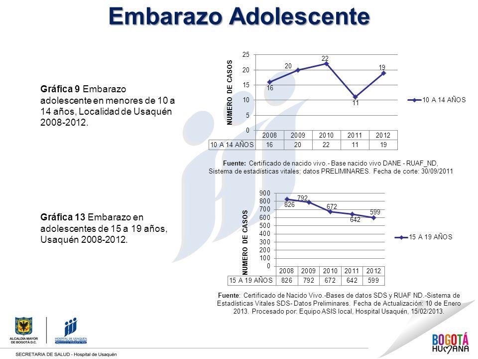 Embarazo Adolescente Gráfica 9 Embarazo adolescente en menores de 10 a 14 años, Localidad de Usaquén 2008-2012.