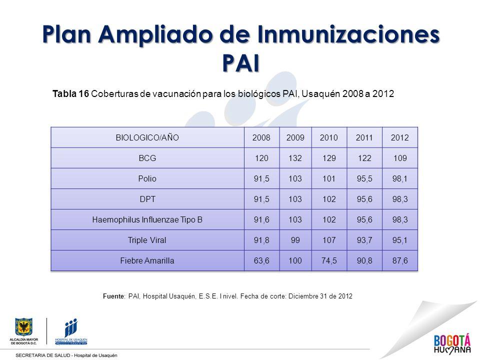 Plan Ampliado de Inmunizaciones PAI Tabla 16 Coberturas de vacunación para los biológicos PAI, Usaquén 2008 a 2012 Fuente: PAI, Hospital Usaquén, E.S.E.