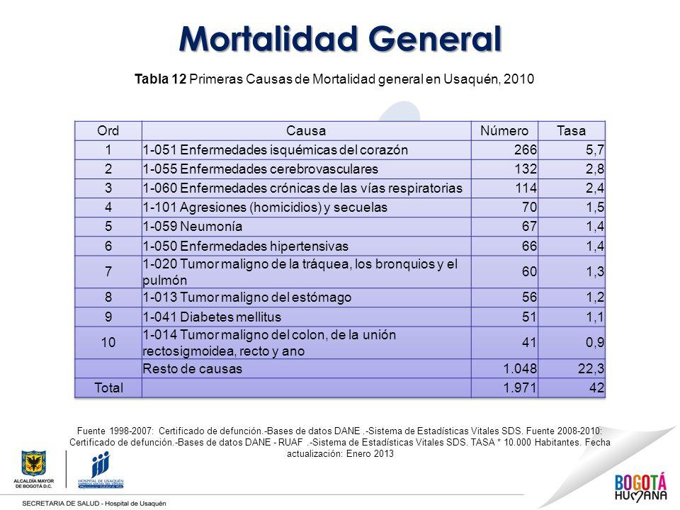 Mortalidad General Tabla 12 Primeras Causas de Mortalidad general en Usaquén, 2010 Fuente 1998-2007: Certificado de defunción.-Bases de datos DANE.-Sistema de Estadísticas Vitales SDS.