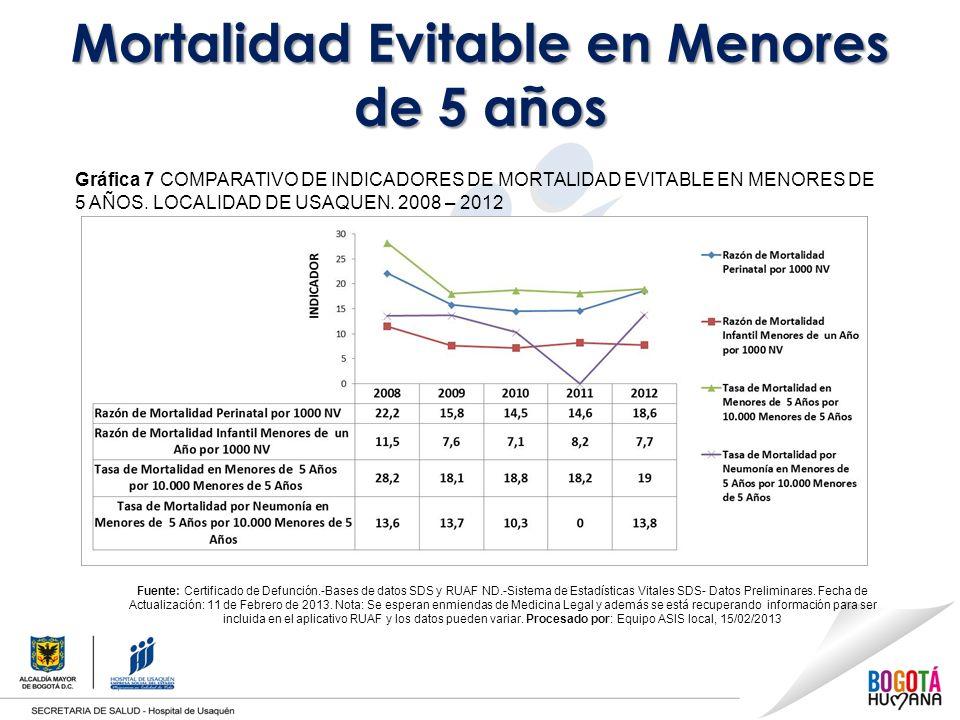 Mortalidad Evitable en Menores de 5 años Gráfica 7 COMPARATIVO DE INDICADORES DE MORTALIDAD EVITABLE EN MENORES DE 5 AÑOS.