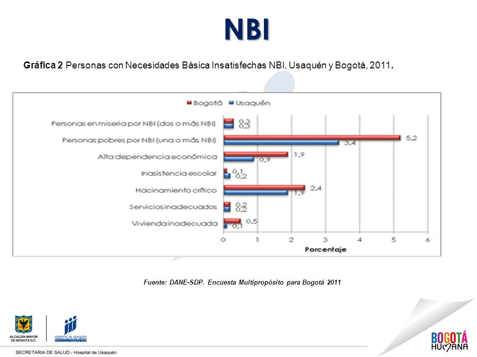 NBI Gráfica 2 Personas con Necesidades Básica Insatisfechas NBI, Usaquén y Bogotá, 2011.