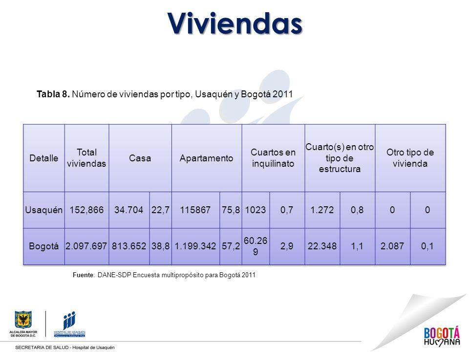 Viviendas Fuente: DANE-SDP Encuesta multipropósito para Bogotá 2011 Tabla 8.
