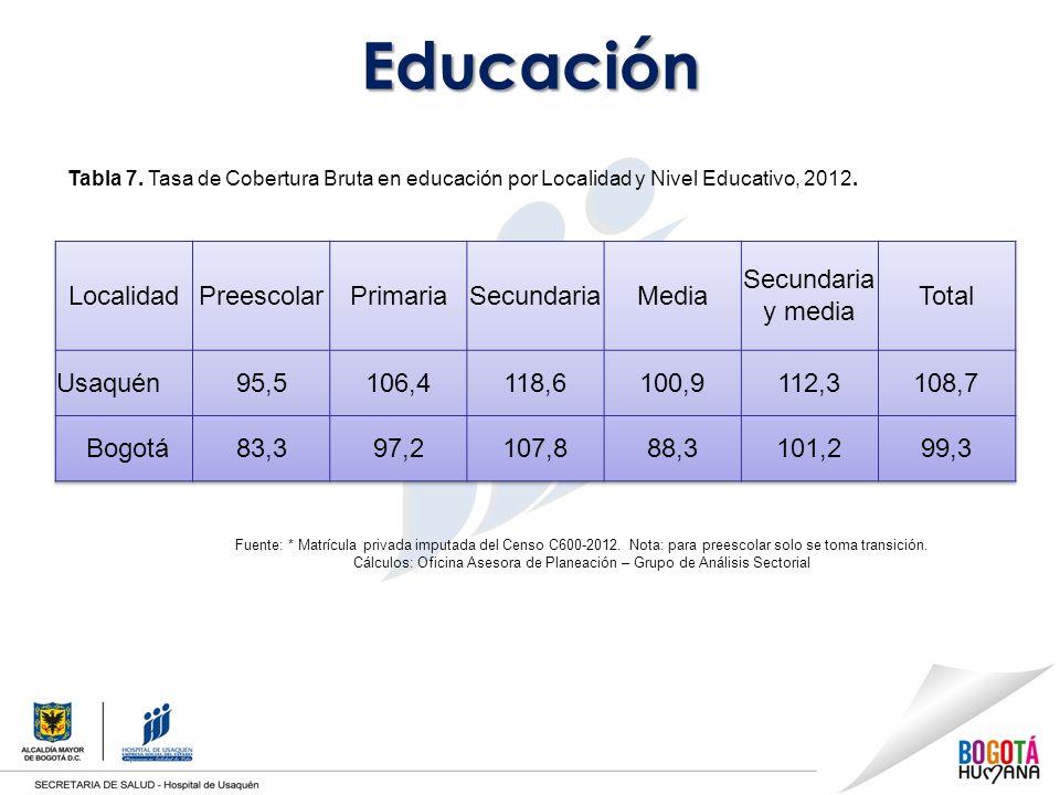 Educación Tabla 7.Tasa de Cobertura Bruta en educación por Localidad y Nivel Educativo, 2012.