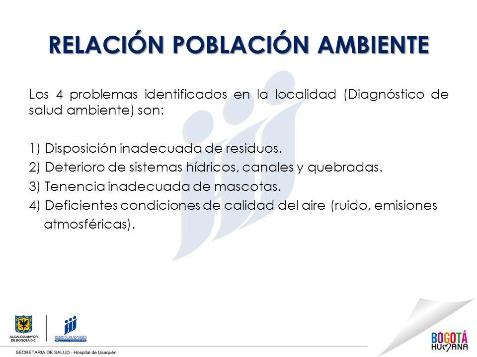 RELACIÓN POBLACIÓN AMBIENTE Los 4 problemas identificados en la localidad (Diagnóstico de salud ambiente) son: 1) Disposición inadecuada de residuos.