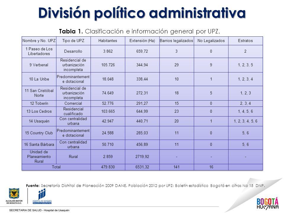 División político administrativa Fuente: Secretaría Distrital de Planeación 2009 DANE.