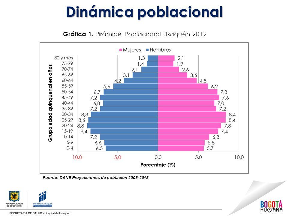 Dinámica poblacional Gráfica 1.