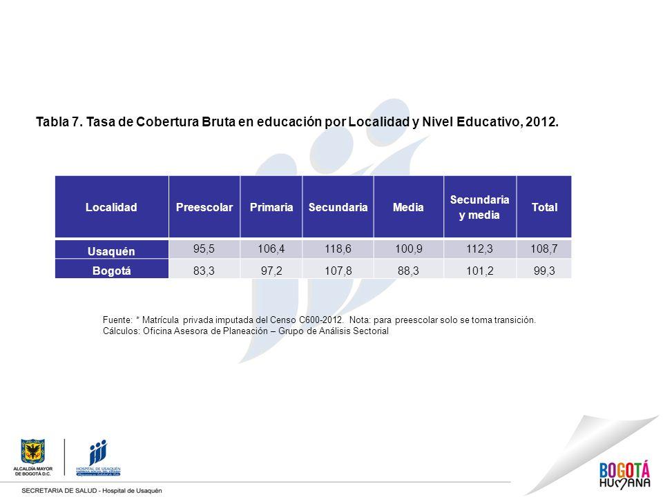 Tabla 7.Tasa de Cobertura Bruta en educación por Localidad y Nivel Educativo, 2012.
