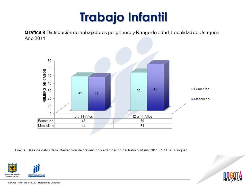 Trabajo Infantil Gráfica 8 Distribución de trabajadores por género y Rango de edad.