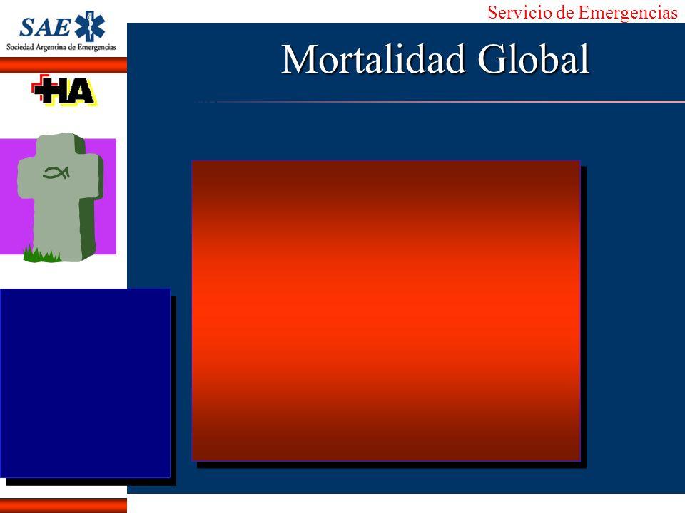 Servicio de Emergencias Alberto José Machado IntroducciónNomencEmergFXTriageCasoDiagnósticoTiempo Mortalidad Global