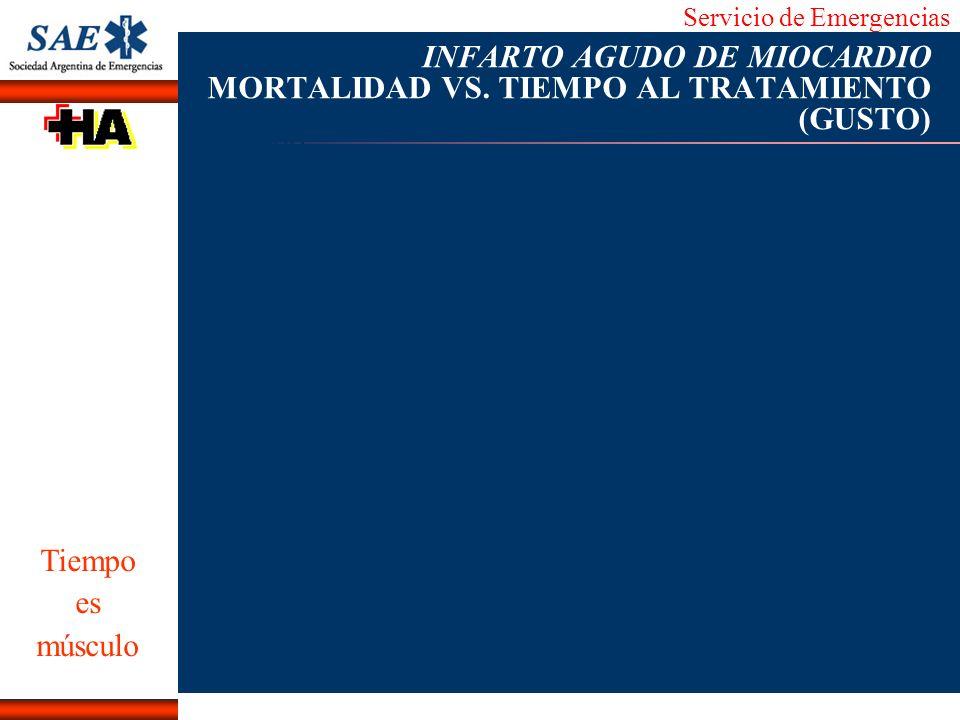 Servicio de Emergencias Alberto José Machado IntroducciónNomencEmergFXTriageCasoDiagnósticoTiempo INFARTO AGUDO DE MIOCARDIO MORTALIDAD VS. TIEMPO AL