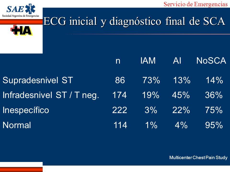 Servicio de Emergencias Alberto José Machado IntroducciónNomencEmergFXTriageCasoDiagnósticoTiempo n IAM AI NoSCA Supradesnivel ST 86 73% 13% 14% Infra