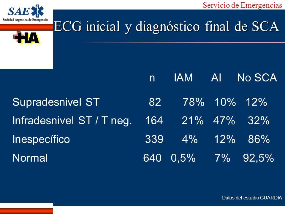 Servicio de Emergencias Alberto José Machado IntroducciónNomencEmergFXTriageCasoDiagnósticoTiempo n IAM AI No SCA Supradesnivel ST 82 78% 10% 12% Infr