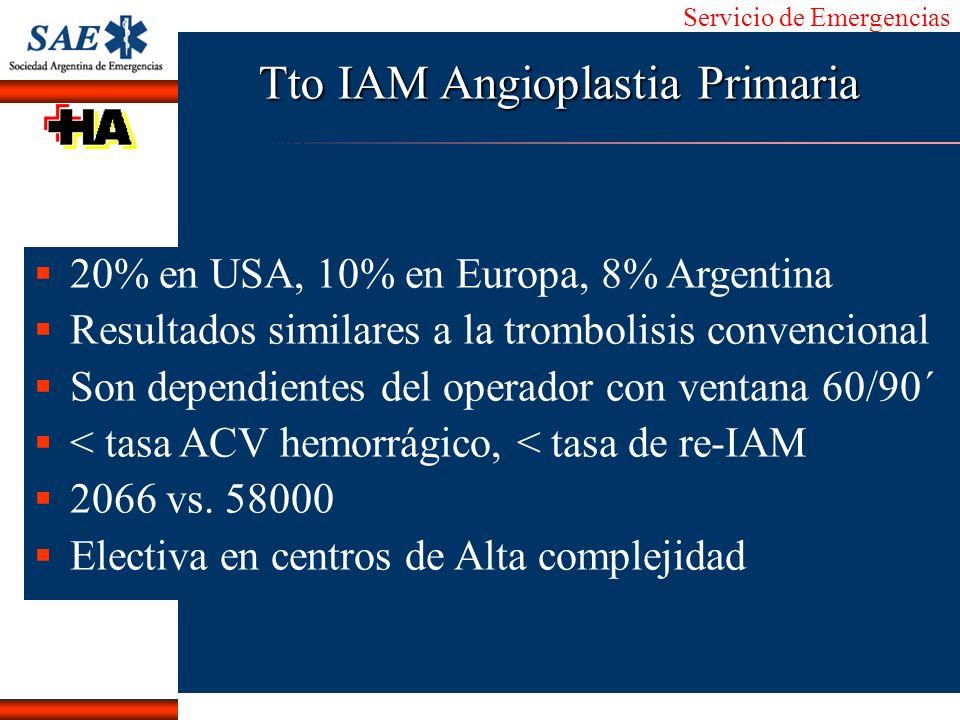 Servicio de Emergencias Alberto José Machado IntroducciónNomencEmergFXTriageCasoDiagnósticoTiempo Tto IAM Angioplastia Primaria 20% en USA, 10% en Eur