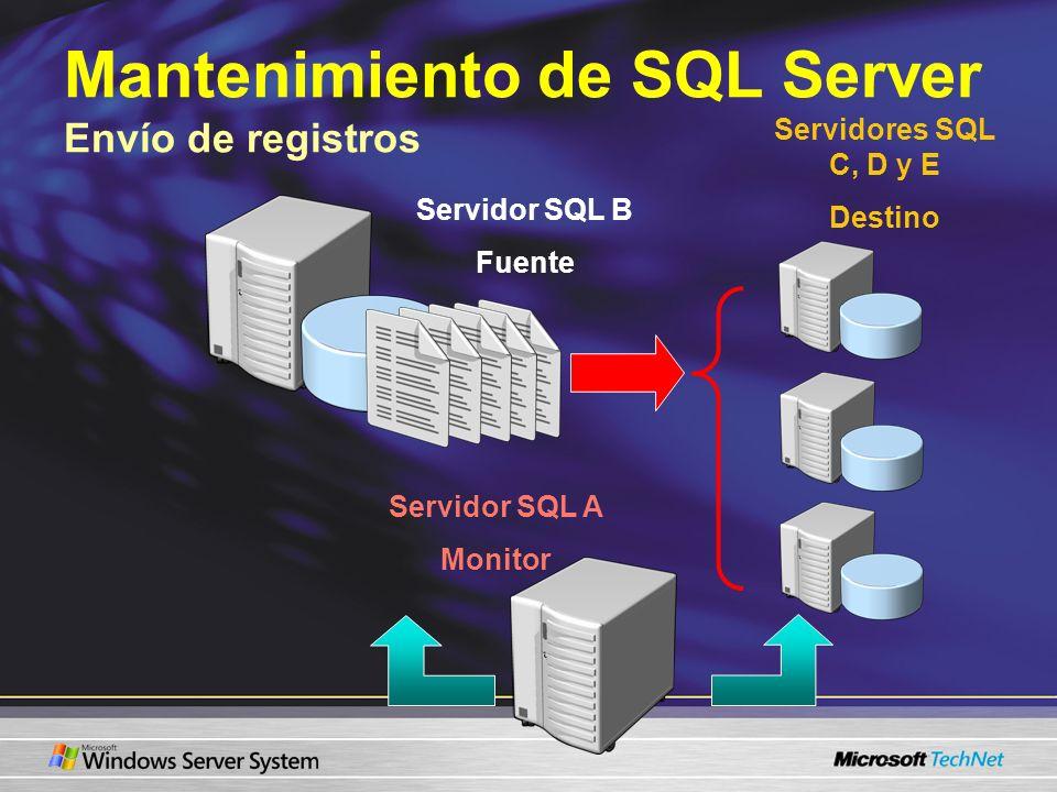 Mantenimiento de SQL Server Envío de registros Servidor SQL B Fuente Servidores SQL C, D y E Destino Servidor SQL A Monitor
