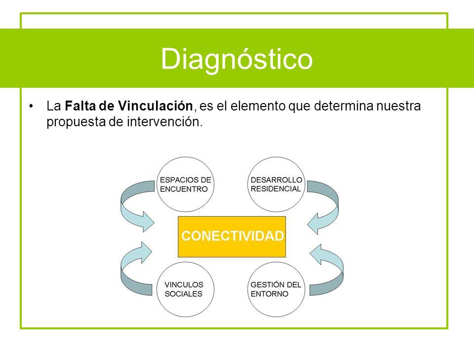 Diagnóstico La Falta de Vinculación, es el elemento que determina nuestra propuesta de intervención. Diagnóstico