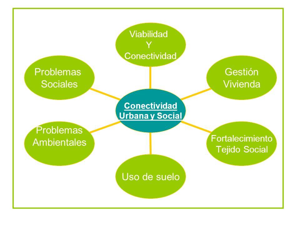 Conectividad Urbana y Social Viabilidad Y Conectividad Gestión Vivienda Fortalecimiento Tejido Social Uso de suelo Problemas Ambientales Problemas Soc