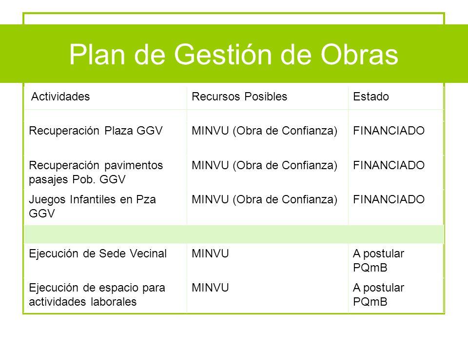 Plan de Gestión de Obras ActividadesRecursos PosiblesEstado Recuperación Plaza GGVMINVU (Obra de Confianza)FINANCIADO Recuperación pavimentos pasajes