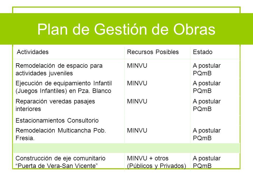 Plan de Gestión de Obras ActividadesRecursos PosiblesEstado Remodelación de espacio para actividades juveniles MINVUA postular PQmB Ejecución de equip