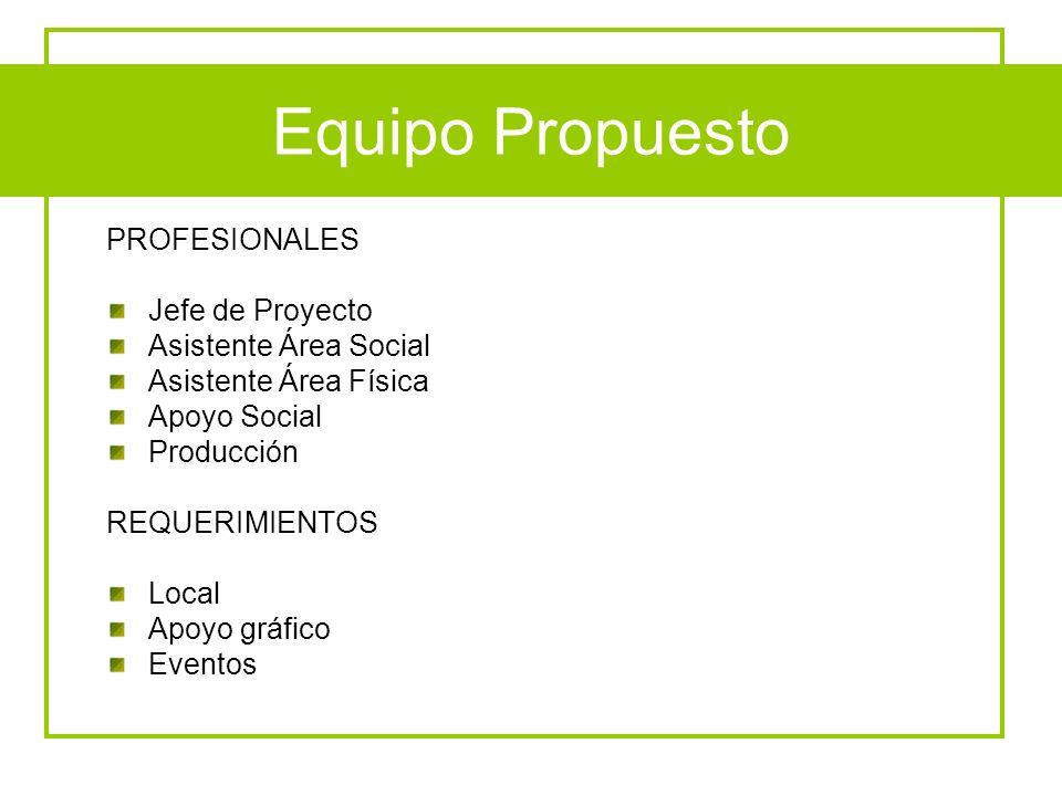 Equipo Propuesto PROFESIONALES Jefe de Proyecto Asistente Área Social Asistente Área Física Apoyo Social Producción REQUERIMIENTOS Local Apoyo gráfico
