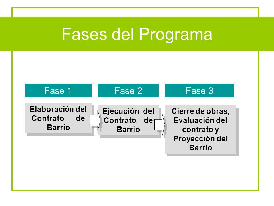Fases del Programa Fase 1Fase 2Fase 3 Elaboración del Contrato de Barrio Ejecución del Contrato de Barrio Cierre de obras, Evaluación del contrato y P