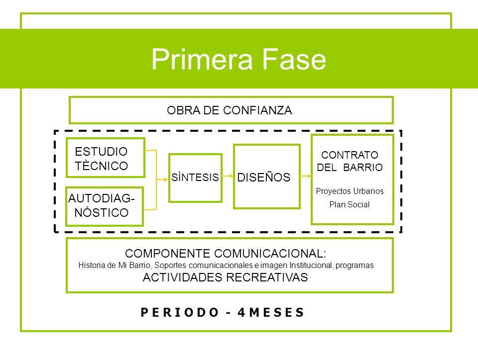 Fases del Programa P E R I O D O - 4 M E S E S ESTUDIO TÈCNICO AUTODIAG- NÓSTICO SÌNTESIS CONTRATO DEL BARRIO Proyectos Urbanos Plan Social DISEÑOS CO