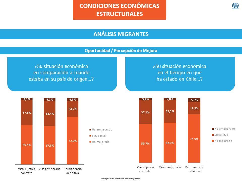 ¿Su situación económica en comparación a cuando estaba en su país de origen…? ¿Su situación económica en el tiempo en que ha estado en Chile…? CONDICI