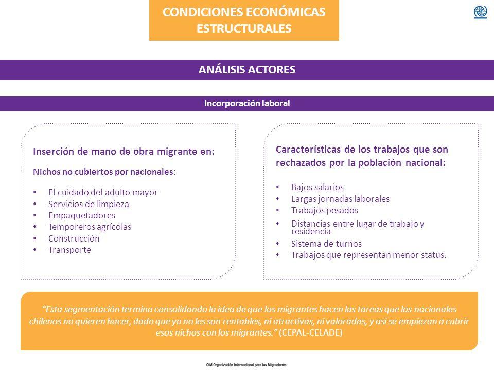 CONDICIONES ECONÓMICAS ESTRUCTURALES ANÁLISIS ACTORES Incorporación laboral Inserción de mano de obra migrante en: Nichos no cubiertos por nacionales: