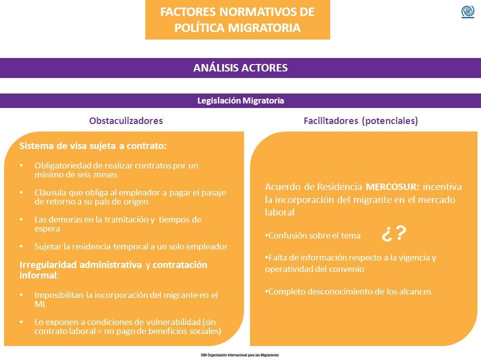 FACTORES NORMATIVOS DE POLÍTICA MIGRATORIA ANÁLISIS ACTORES Legislación Migratoria ObstaculizadoresFacilitadores (potenciales) Sistema de visa sujeta