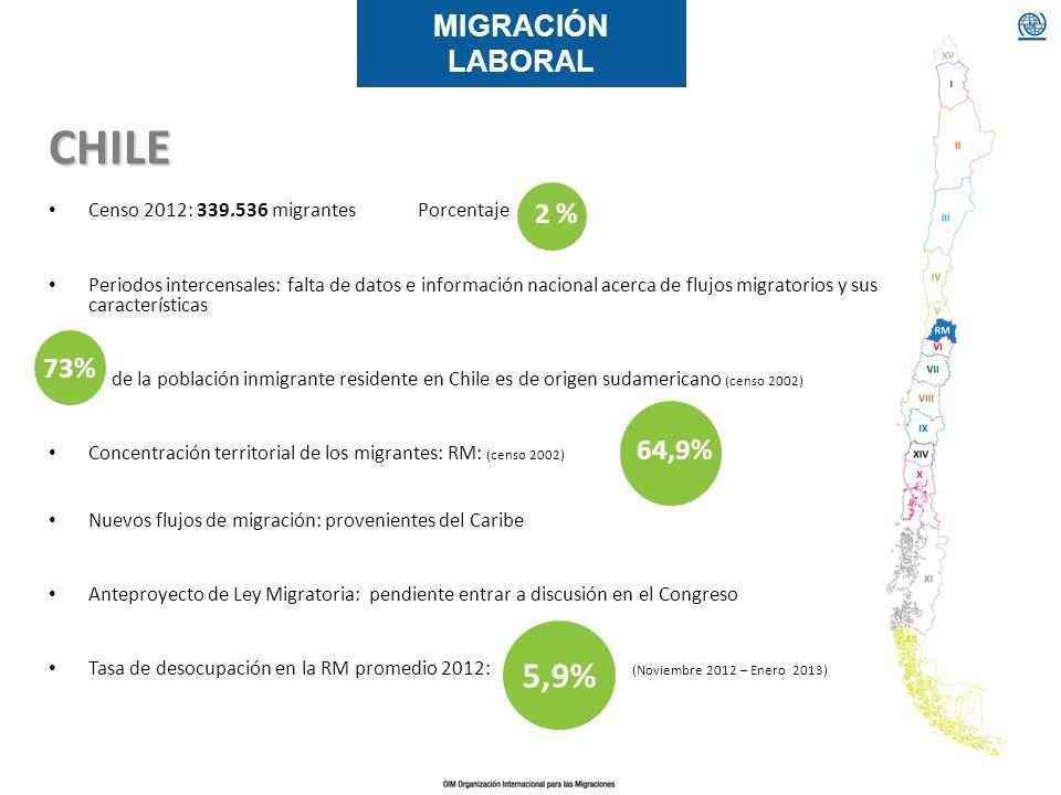 MIGRACIÓN LABORAL Censo 2012: 339.536 migrantes Porcentaje Periodos intercensales: falta de datos e información nacional acerca de flujos migratorios