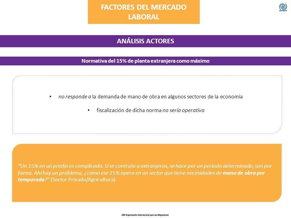 FACTORES DEL MERCADO LABORAL ANÁLISIS ACTORES Normativa del 15% de planta extranjera como máximo no responde a la demanda de mano de obra en algunos s