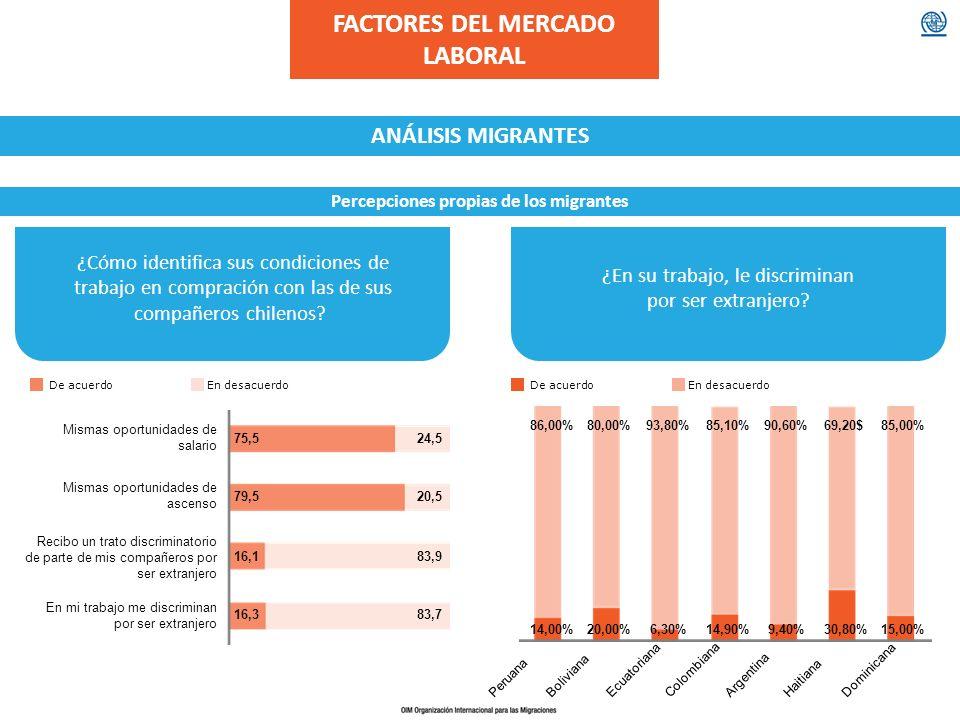 ¿Cómo identifica sus condiciones de trabajo en compración con las de sus compañeros chilenos? ¿En su trabajo, le discriminan por ser extranjero? FACTO