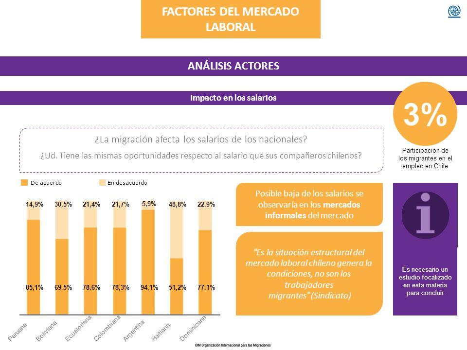 FACTORES DEL MERCADO LABORAL ANÁLISIS ACTORES Impacto en los salarios ¿La migración afecta los salarios de los nacionales? Es la situación estructural