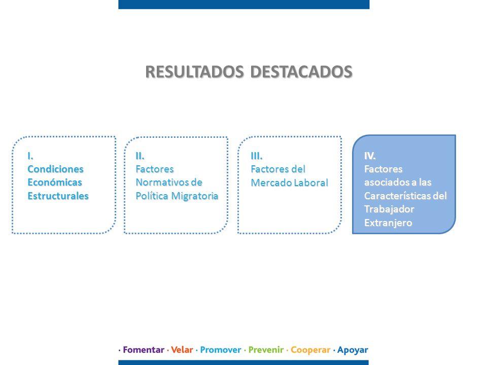 RESULTADOS DESTACADOS I. Condiciones Económicas Estructurales II. Factores Normativos de Política Migratoria III. Factores del Mercado Laboral IV. Fac