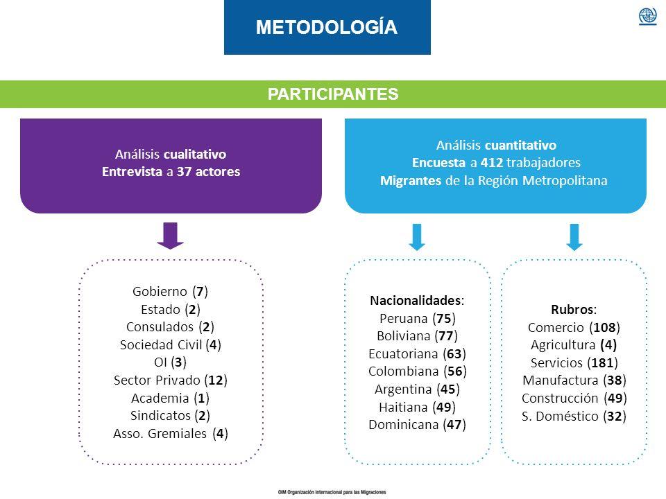 METODOLOGÍA Análisis cualitativo Entrevista a 37 actores Análisis cuantitativo Encuesta a 412 trabajadores Migrantes de la Región Metropolitana PARTIC